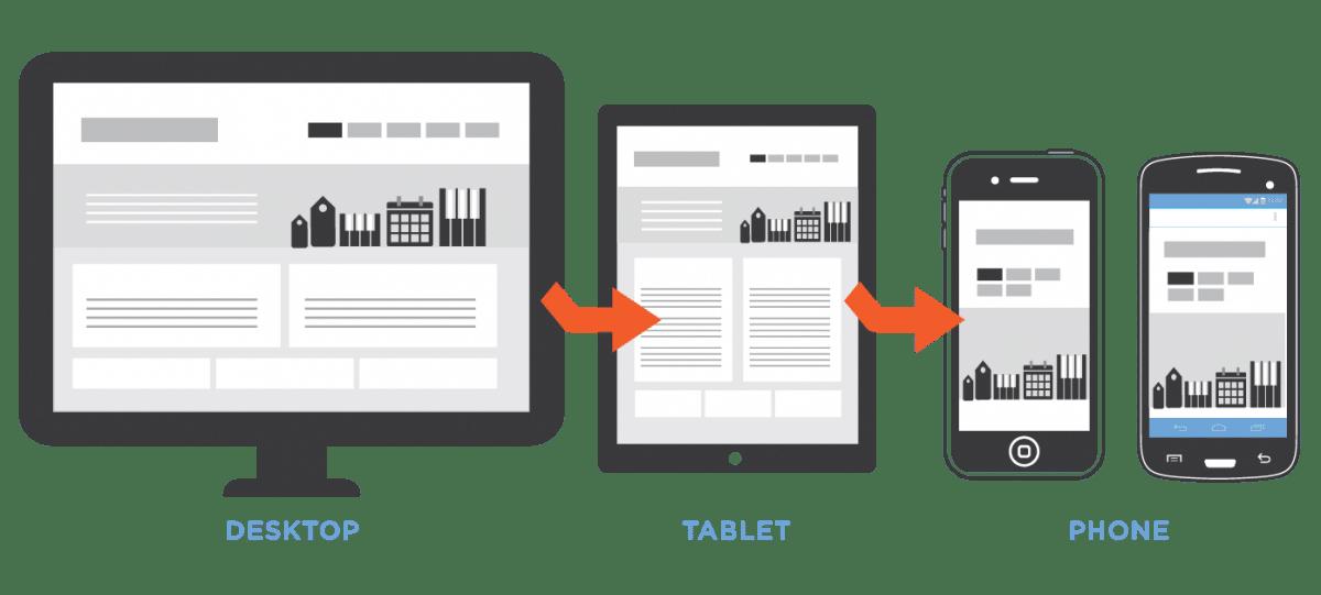 Mobil Web Tasarımının Geleceği